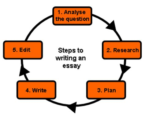 Analysis Essay Writing, examples, topics, outlines